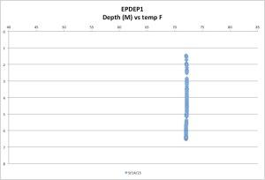 EPDEP1temp9-14-15
