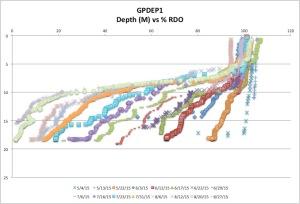 GPDEP1%RDO8-27-15