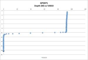 GPDEP1%RDO9-16-15