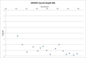 GPDEP1Secchi8-27-15