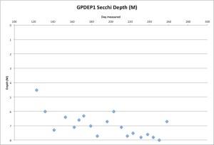GPDEP1Secchi9-16-15
