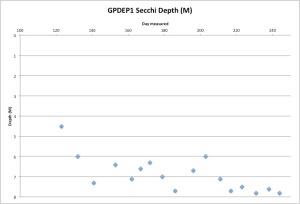 GPDEP1Secchi9-2-15