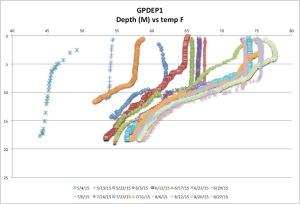 GPDEP1temp8-17-15