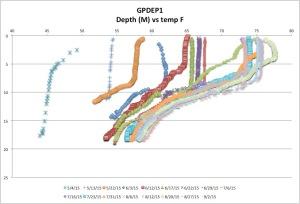 GPDEP1temp9-02-15