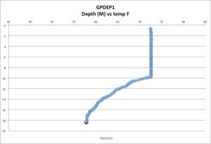 GPDEP1temp9-16-15