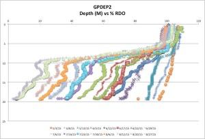 GPDEP2%RDO8-27-15