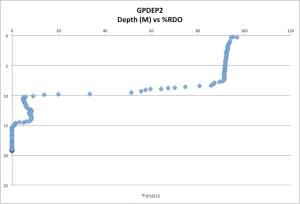 GPDEP2%RDO9-16-15