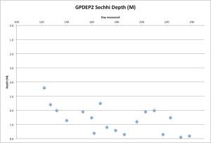 GPDEP2Secchi8-27-15