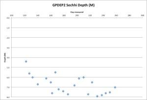 GPDEP2Secchi9-16-15