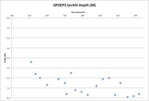 GPDEP2Secchi9-2-15