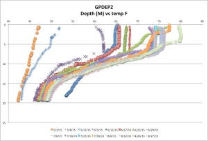 GPDEP2temp8-27-15