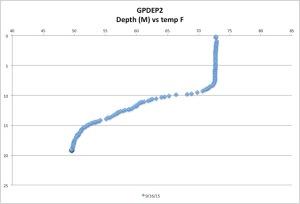 GPDEP2tempF