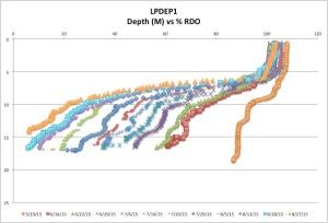 LPDEP1%RDO8-27-15