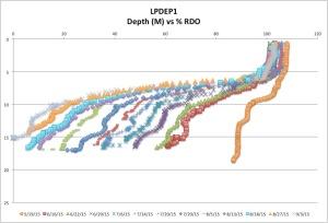 LPDEP1%RDO9-3-15