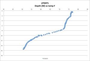 LPDEP1temp9-18-15