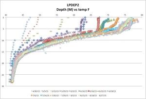 LPDEP2temp8-27-15