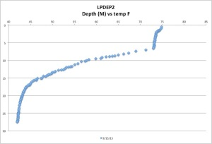 LPDEP2tempF9-15-15