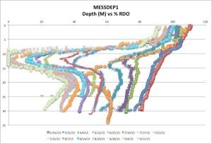 MESSDEP1%RDO9-11-15