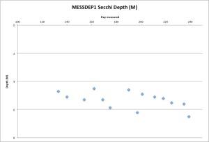 MESSDEP1Secchi8-28-15