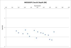MESSDEP1Secchi9-11-15
