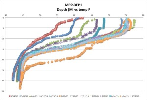 MESSDEP1temp8-28-15