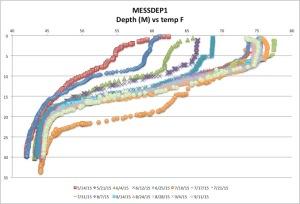 MESSDEP1temp9-11-15
