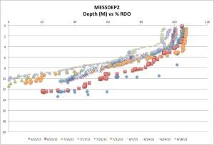 MESSDEP2%RDO8-28-15
