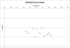 MESSDEP2Secchi9-11-15
