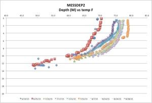 MESSDEP2temp8-28-15