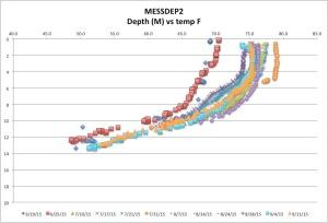 MESSDEP2temp9-11-15