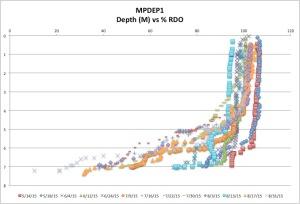 MPDEP1%RDO8-31-15