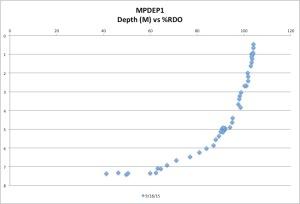 MPDEP1%RDO9-18-15