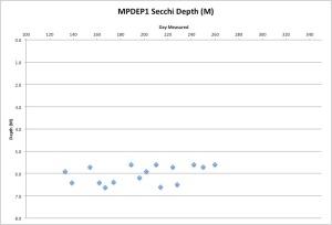 MPDEP1Secchi9-18-15