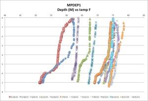 MPDEP1temp8-31-15