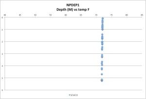 NPDEP19-14-15temp