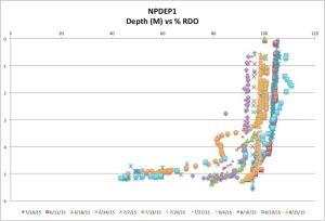 NPDEP1%RDO8-25-15