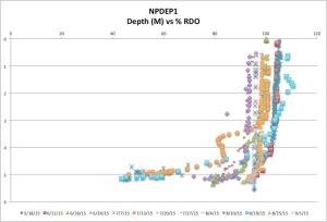 NPDEP1%RDO9-1-15