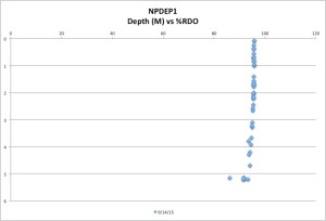 NPDEP1%RDO9-14-15