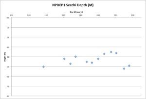 NPDEP1Secchi8-25-15