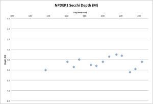 NPDEP1Secchi9-1-15