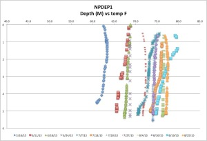 NPDEP1temp8-25-15