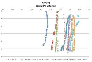 NPDEP1temp9-1-15