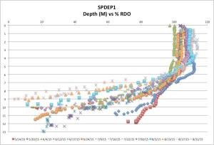 SPDEP1%RDO8-31-15