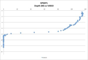 SPDEP1%RDO9-18-15