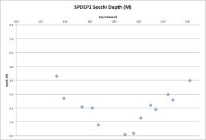 SPDEP1Secchi8-31-15