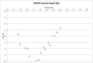SPDEP1Secchi9-18-15