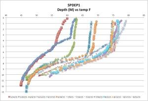 SPDEP1temp8-31-15