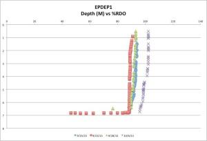 EPDEP1%RDO10-06-15