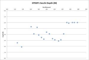 EPDEP1Secchi10-6-15