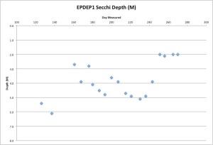 EPDEP1Secchi9-28-15